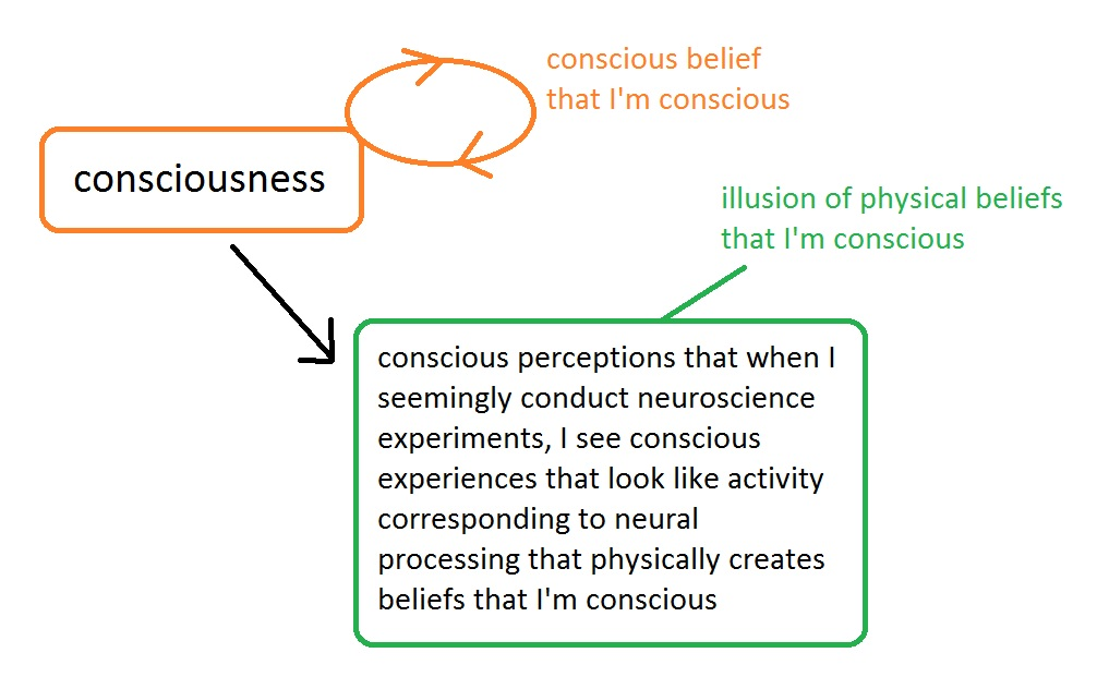One possible idealist explanation of how I know I'm conscious. I release this image into the public domain.