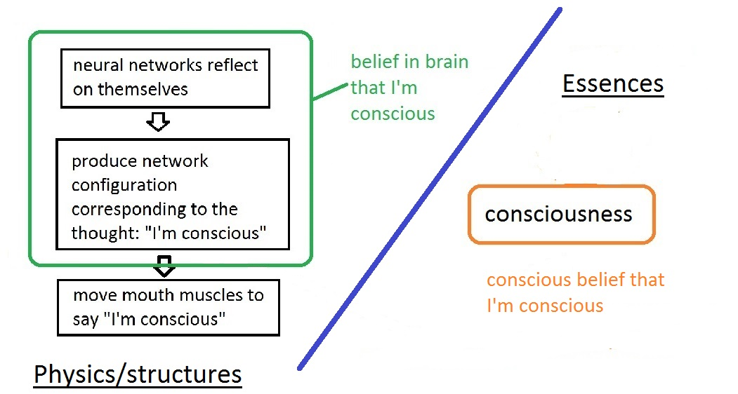 One possible neutral-monist explanation of how I know I'm conscious. I release this image into the public domain.
