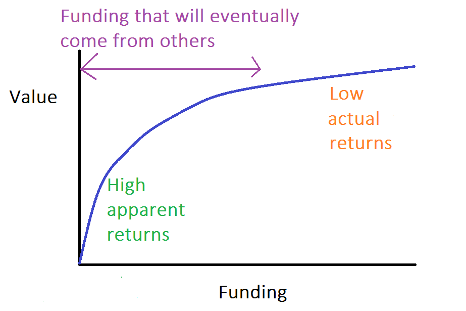 value-if-project-is-eventually-funded