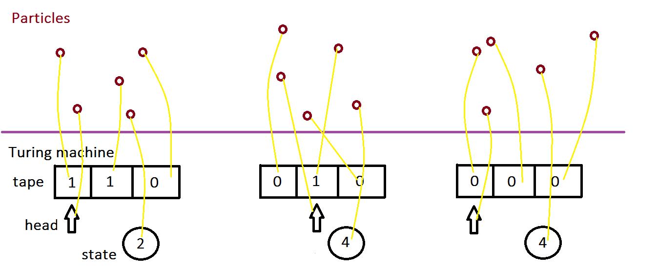 A molecular Turing machine.
