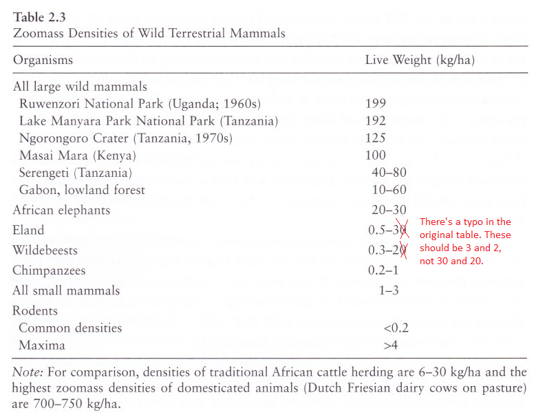 How Many Wild Animals Are There? | Essays on Reducing Suffering